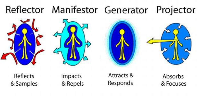 Манифестор и Манифестирующий Генератор: совместимость